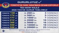 TED Hatay Koleji Türkiye'de YKS sonuçları ile yaratmayı sürdürdü