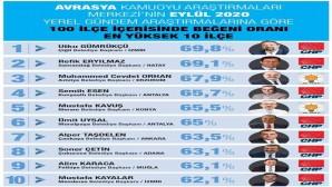 Türkiye'de en çok beğenilen 2. Belediye Samandağ Belediyesi